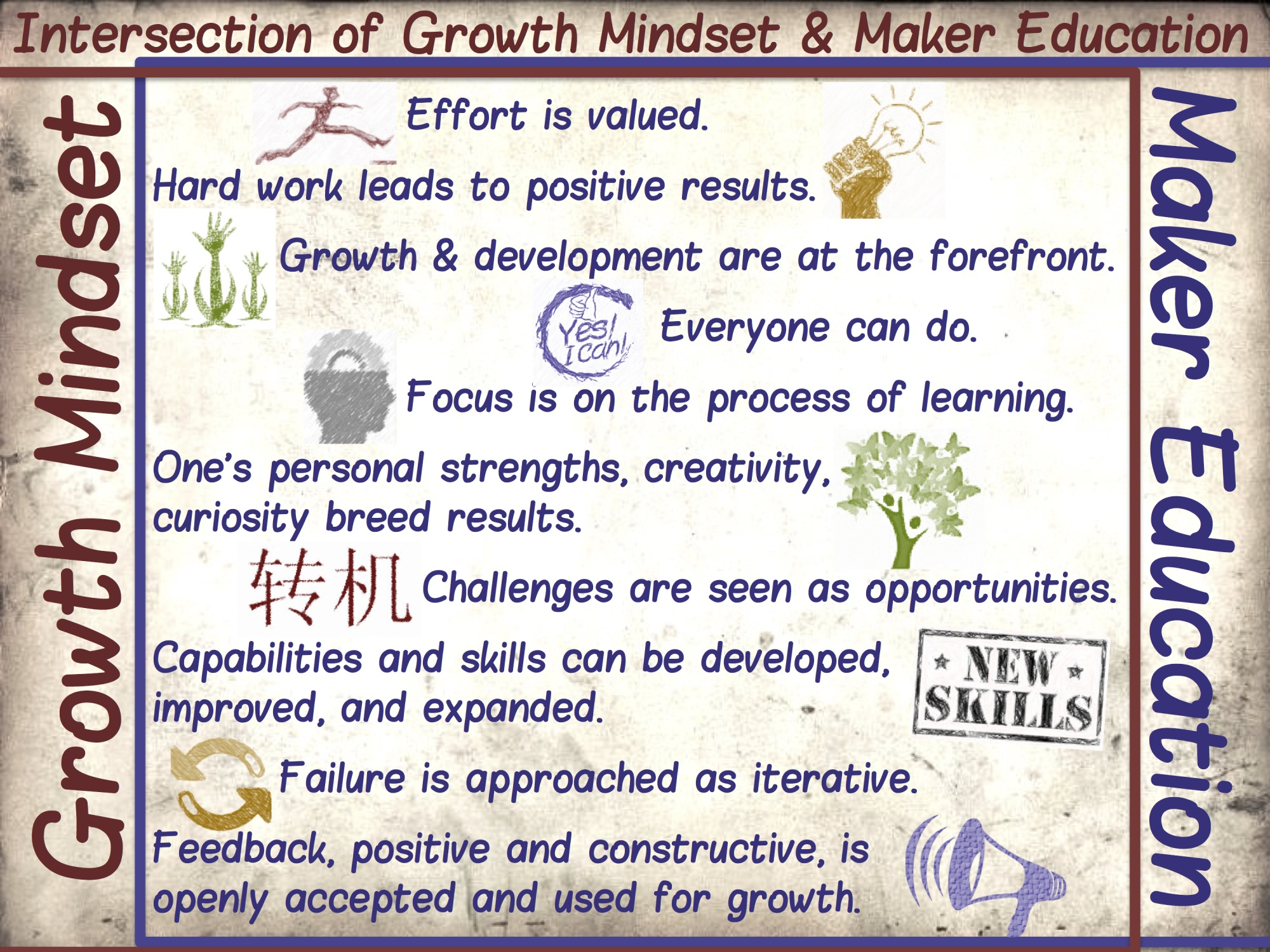 intersection-of-growth-mindset-and-maker-education.jpg