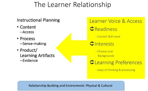 Learner Relationship1