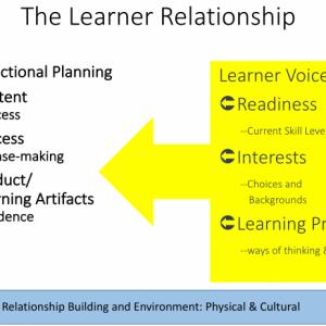Learner-Relationship.png